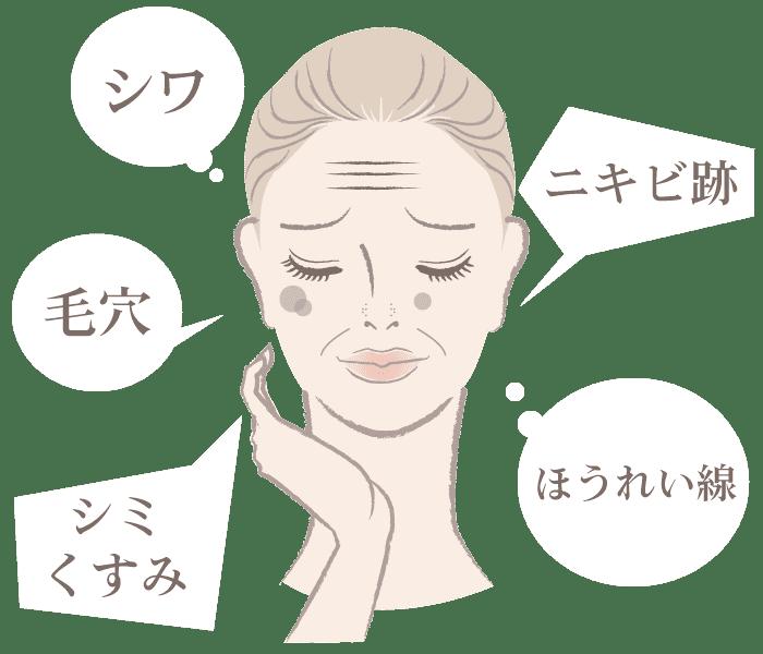 シワ・シミ・くすみ・毛穴・ニキビ跡・ほうれい線で悩んでいるイラスト